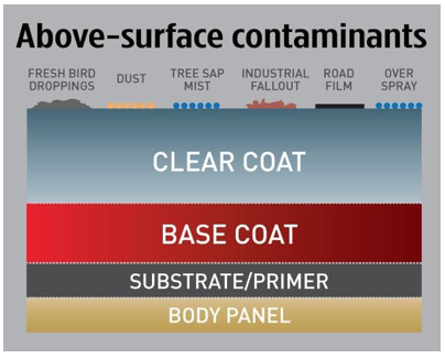 Above surface contaminants